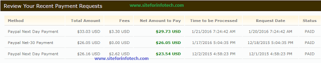Best CPC CPM CPA Ad Publishing Network-Review payment proof