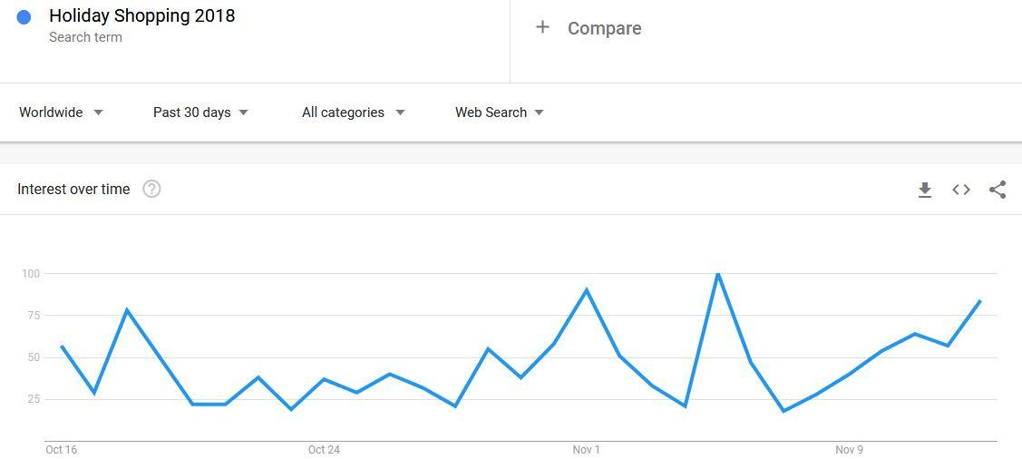 30 Days Google Trends of Holiday Shopping Season