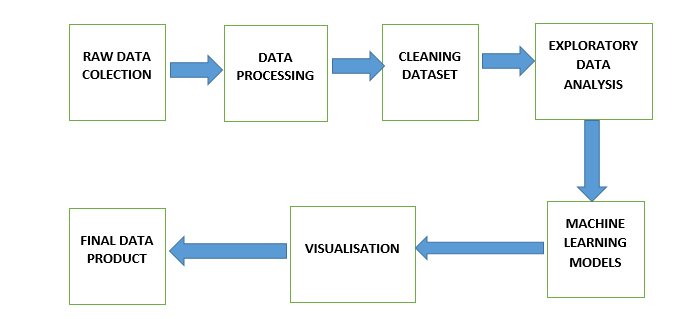 Pictorial Representation of Data Science Cycle